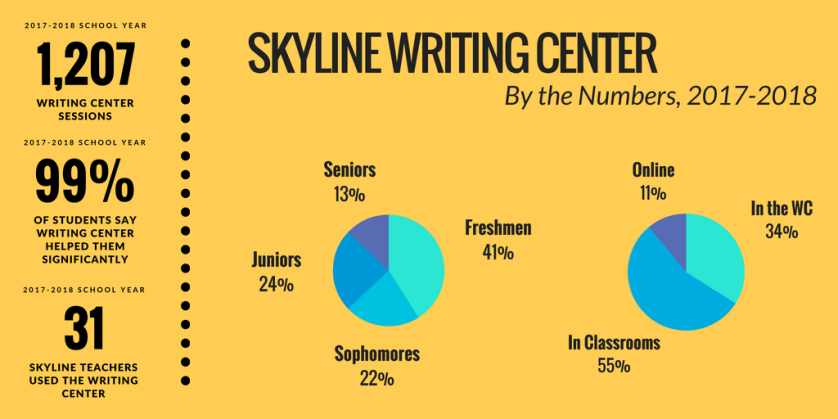 Skyline Writing Center - By The Numbers 2018